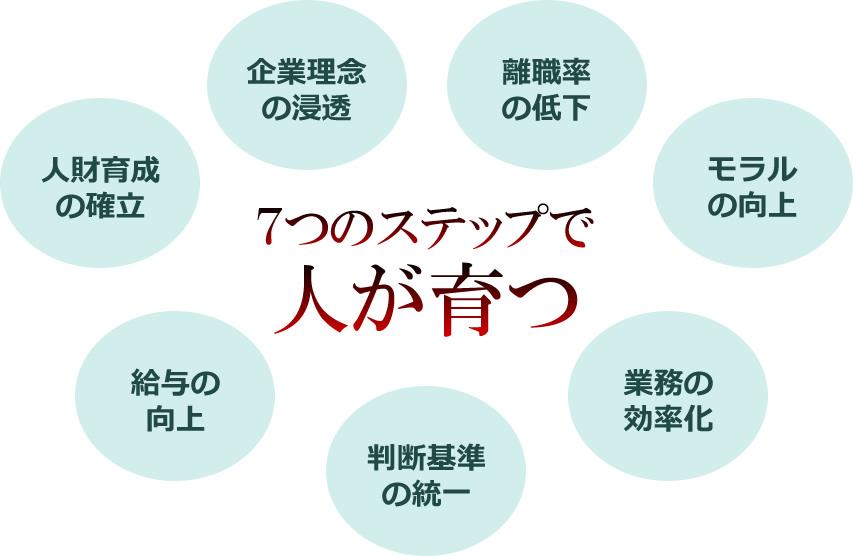 7つのステップで人が育つ
