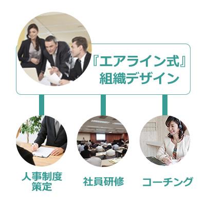 『エアライン式』組織デザイン・人事評価制度策定・社員研修・コーチング